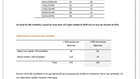 Compte-rendu statistiques de toutes les sessions de l'Examen National d'Aptitudes
